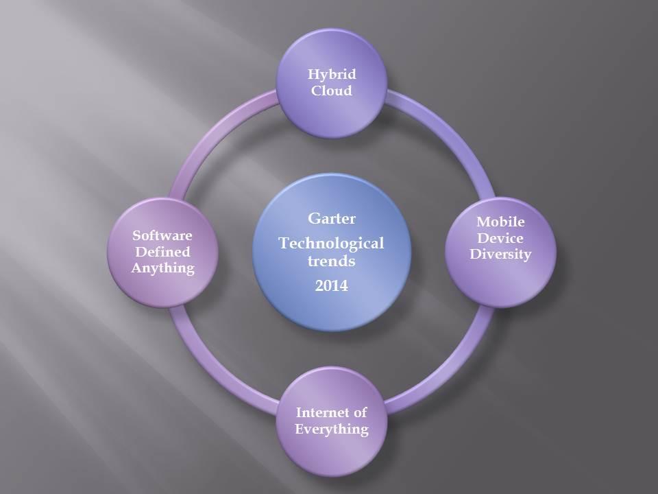 Gartner seven technological trends for 2014
