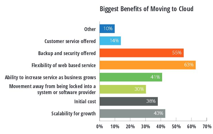The 3 Most Popular Trends among the Small to Medium Sized Businesses