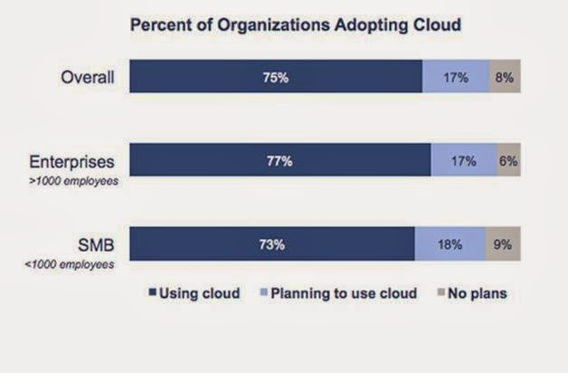 How has cloud become the SMBs' weapon to compete with their bigger rivals?